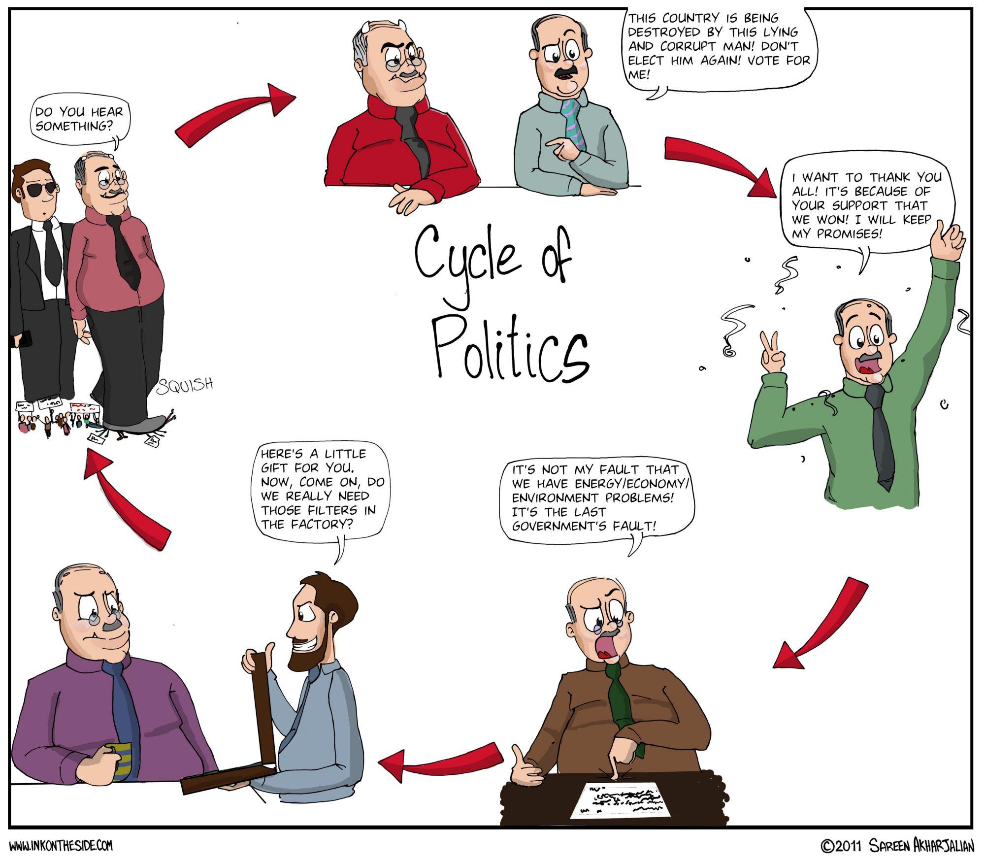 A Summary of Politics
